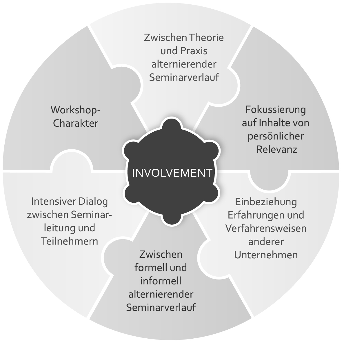 Unser Service - HCM ADVICE