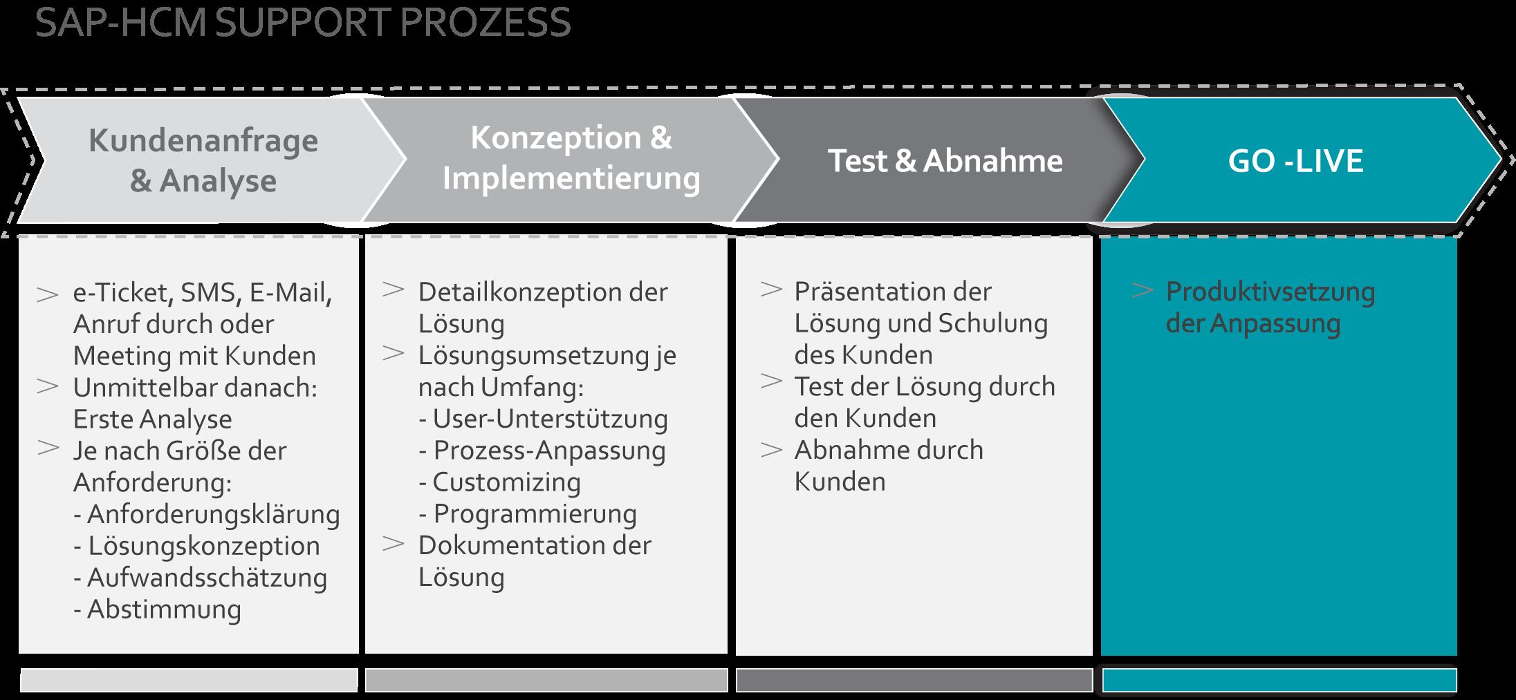 schaubild_supportprozess_webiste_de
