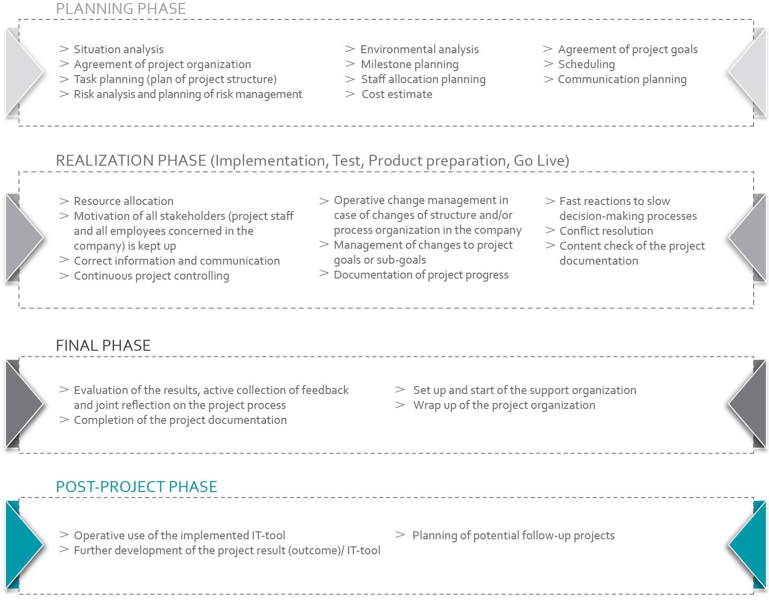 it project management hcm advice
