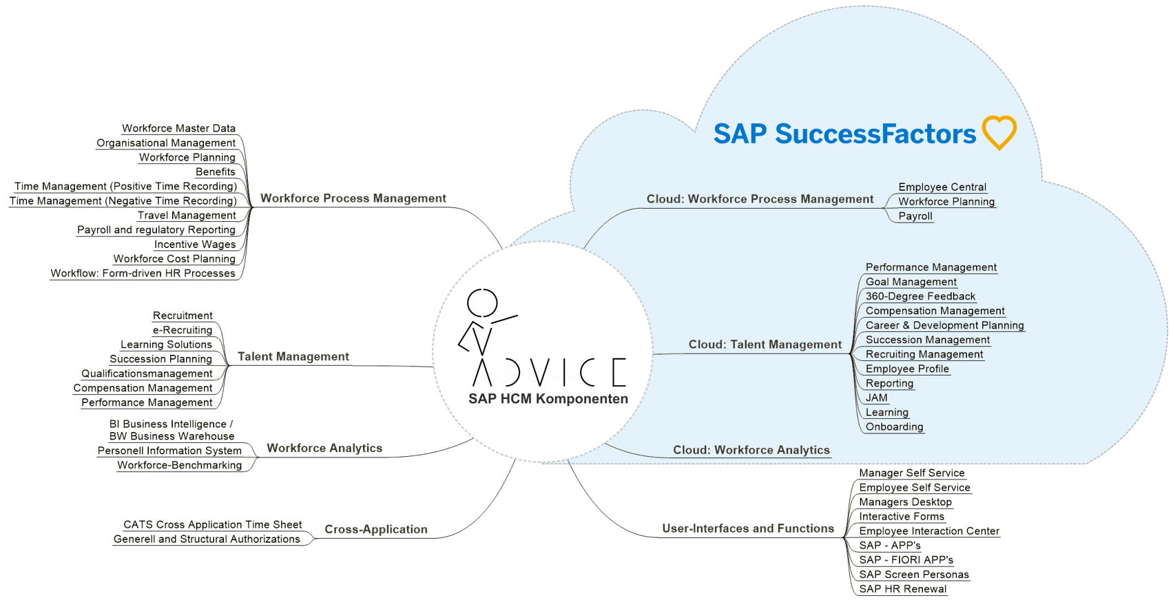 SAP Solutions - HCM ADVICE